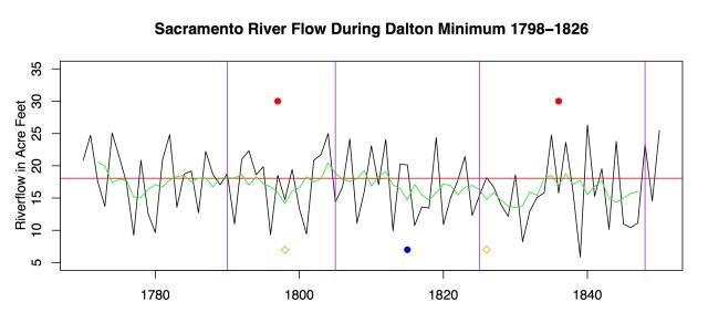 Dalton_River_Flow