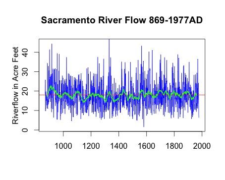 Sac_River_869-1977