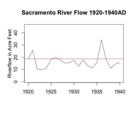 SacFlow_1920-1940