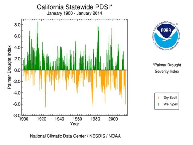 CA Palmer Index