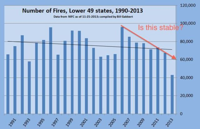 Number-of-fires-lower-49-1990-2013
