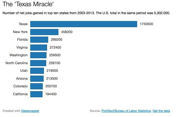 Texas Miracle