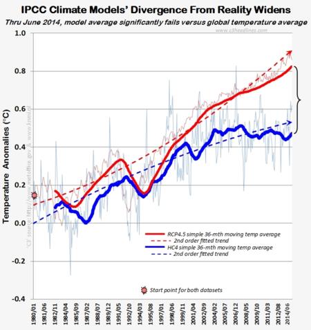 ipcc climate model divergent