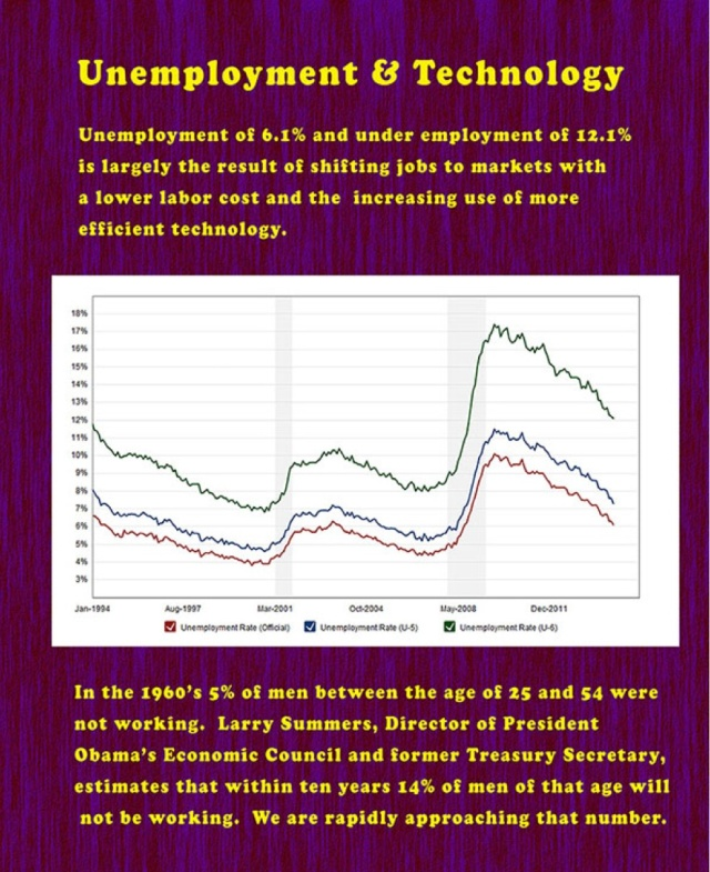 Unemployment and Technology
