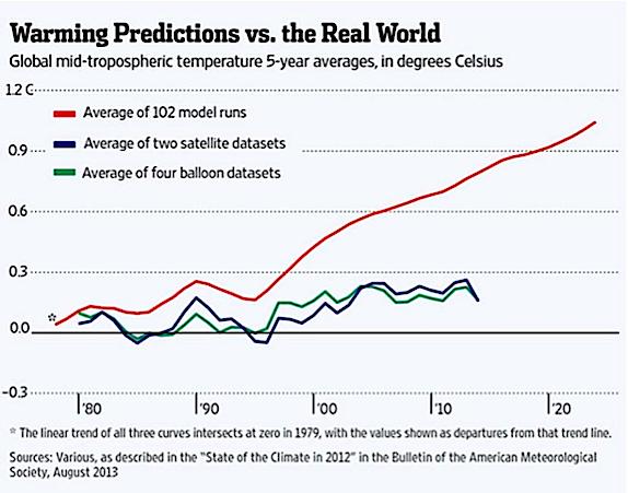Real Warming vs Predictions