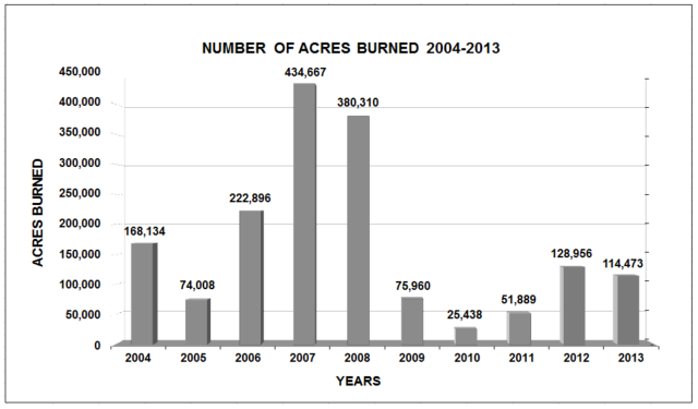 Acres Burned 2004-2013