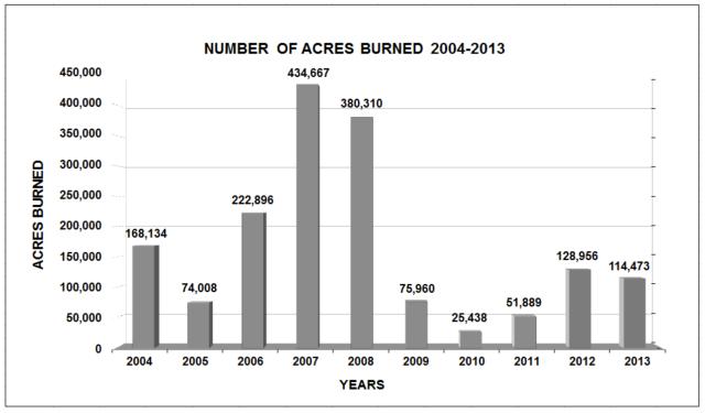 Acres Burned 2004-2013