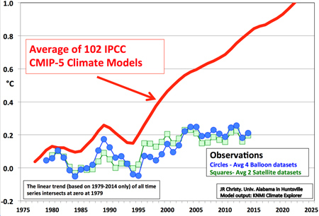 michaels-102-ipcc-models-vs-reality