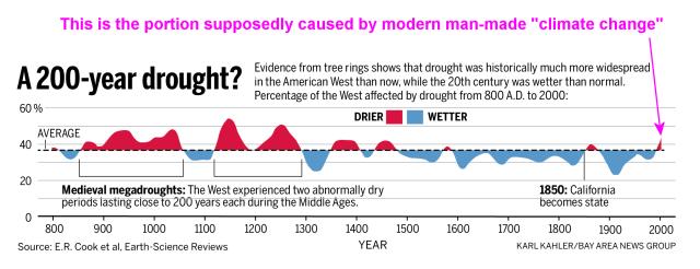 California_drought_timeline