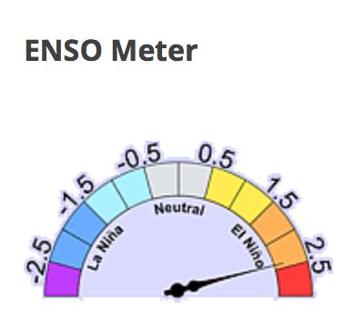 ENSO Meter 11-12-15