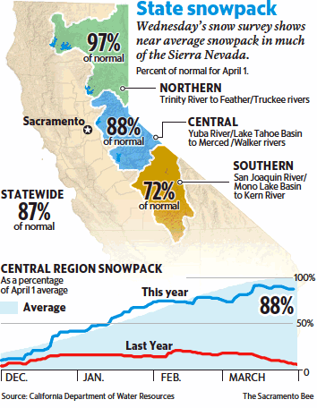 CA Snow Pack
