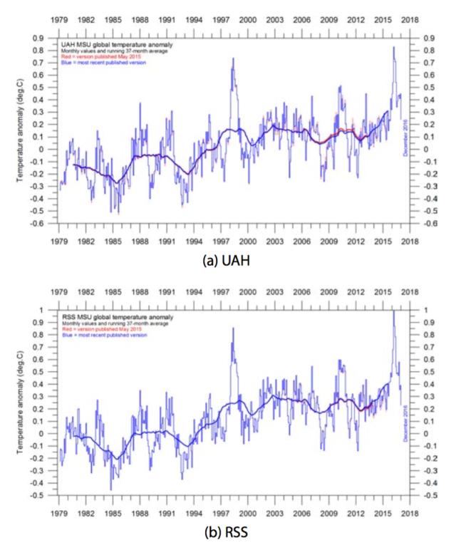 satellite temperatures