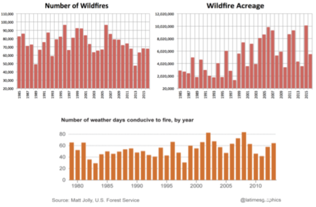 WILDFIRE_GRAPHS