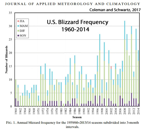 U.S.-Blizzards-Increasing-1960-2014