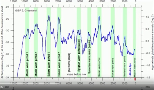 Warming-Periods-in-last-10000-years