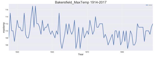 Bakersfield Max temp 1914-2017