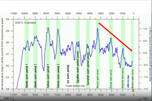 Warming-Periods-in-last-10000-years-Trend