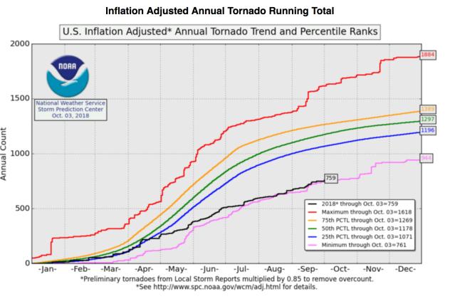 Annual Tornado Record