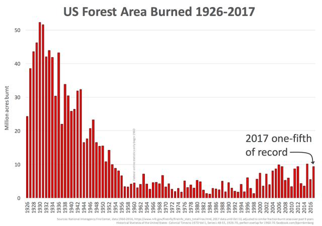 Burn History