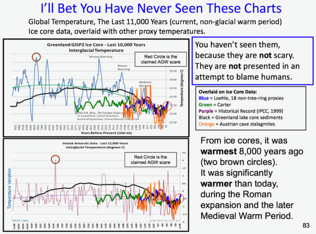 Greenland-Ice-core-data-RB-Alley